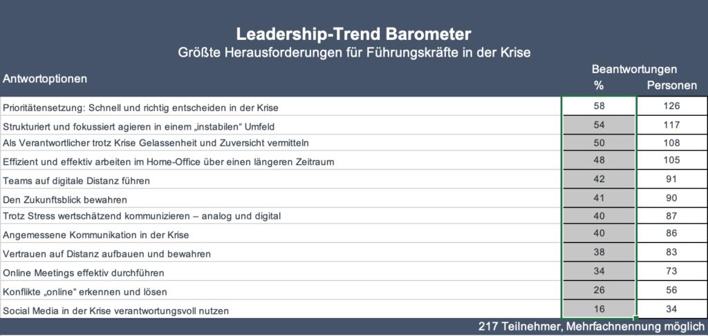 Herausforderungen durch Corona: Aufgaben der Führungskräfte