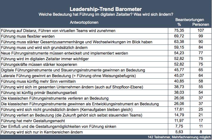 Leadership Trend Barometer