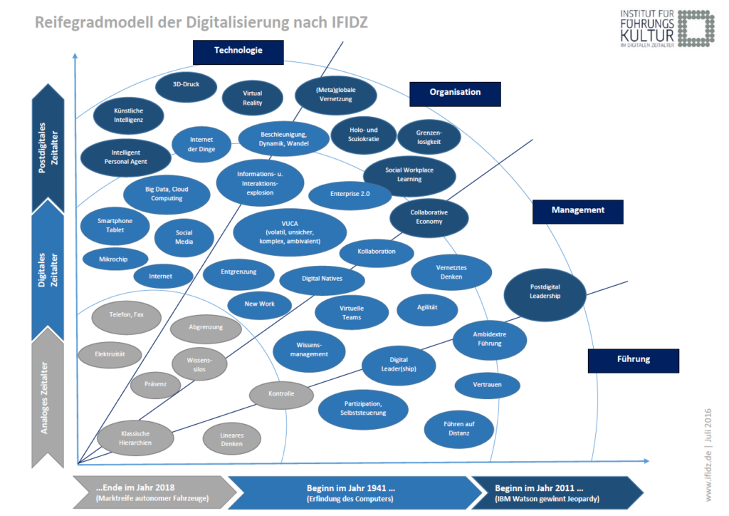 Grafische Darstellung, des Reifegradmodell der Digitalisierung nach dem Institut für Führungskultur im digitalen Zeitalter.