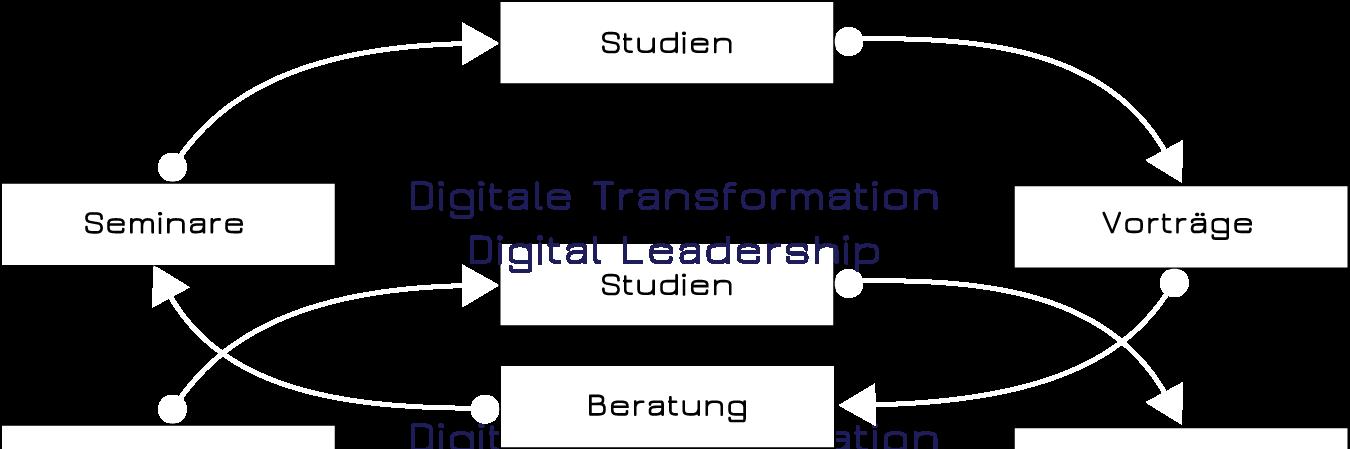 IFIDZ - Institut für Führungskultur im digitalen Zeitalter