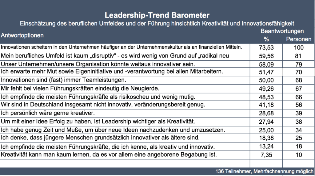 Leadership Trendbarometer Ergebnisse 09-2017
