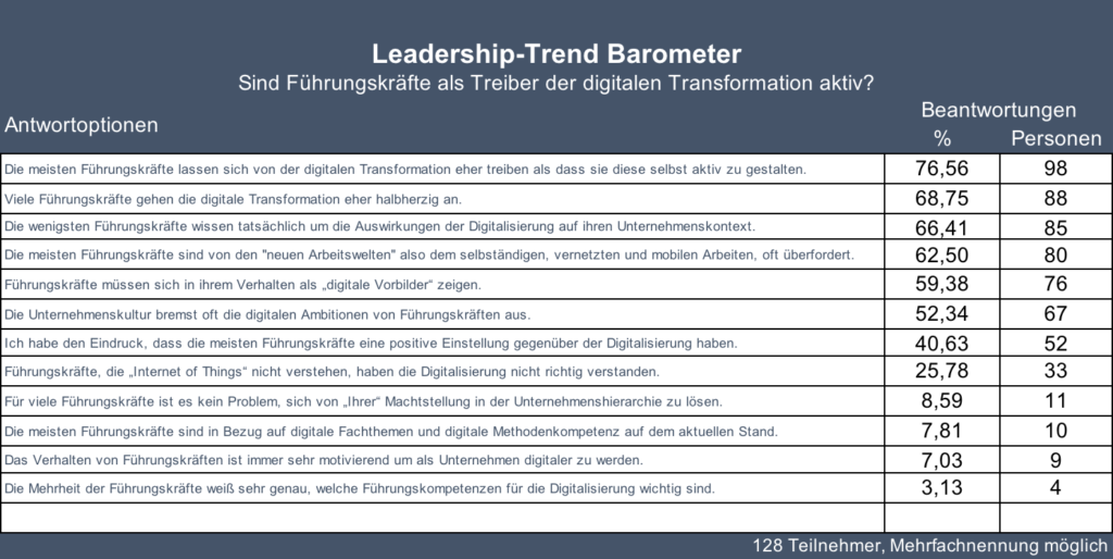 Ergebnisse Leadership-Trend Barometer April 2018