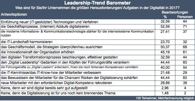 Ergebnisse Trendbarometer 11-2016